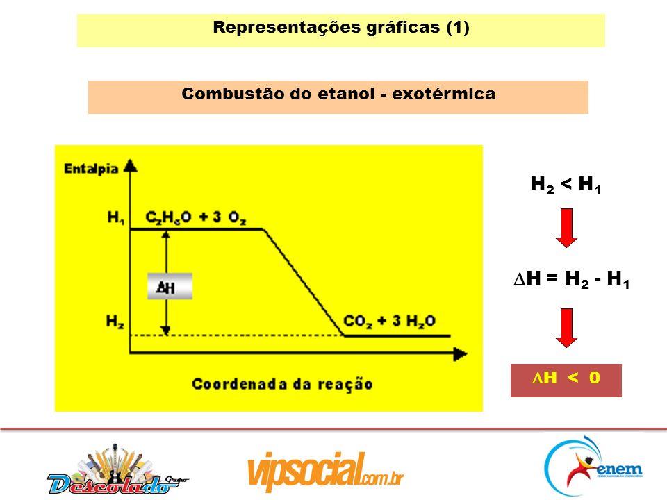 H2 < H1 H = H2 - H1 Representações gráficas (1)