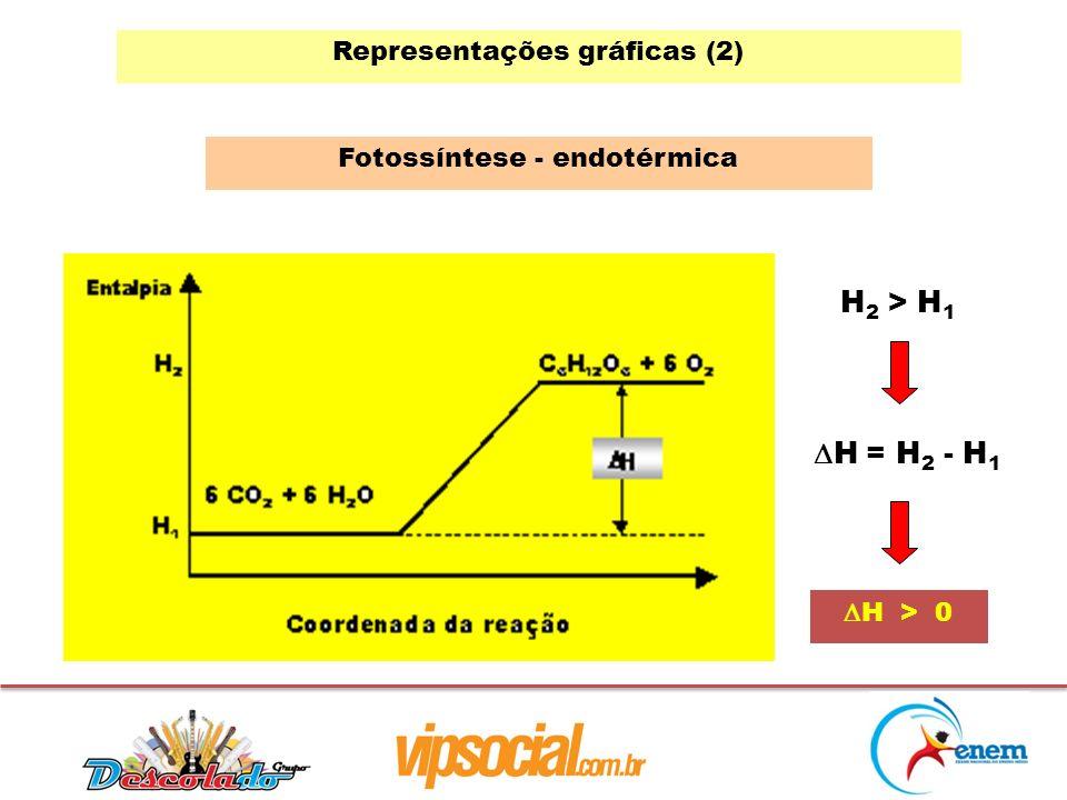 H2 > H1 H = H2 - H1 Representações gráficas (2)