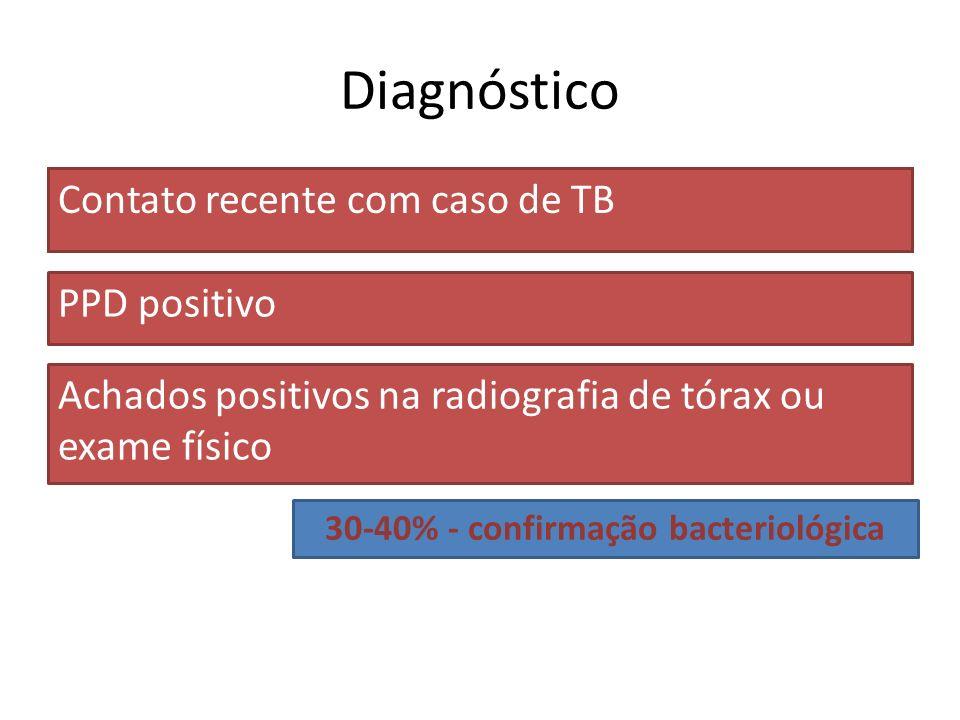 30-40% - confirmação bacteriológica