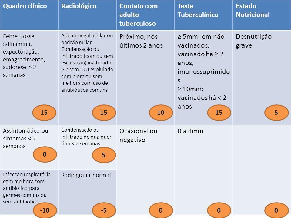 Contato com adulto tuberculoso Teste Tuberculínico Estado Nutricional