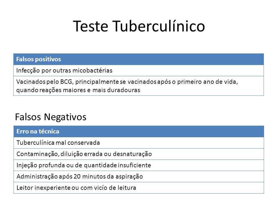 Teste Tuberculínico Falsos Negativos Falsos positivos