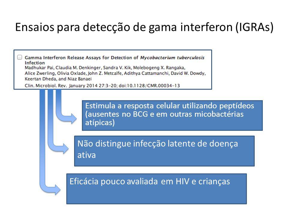 Ensaios para detecção de gama interferon (IGRAs)