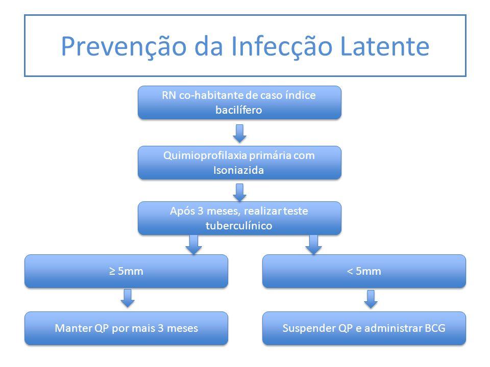 Prevenção da Infecção Latente