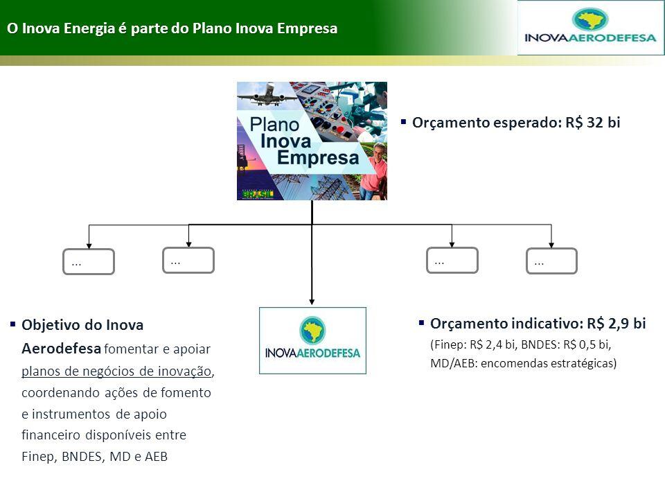 O Inova Energia é parte do Plano Inova Empresa