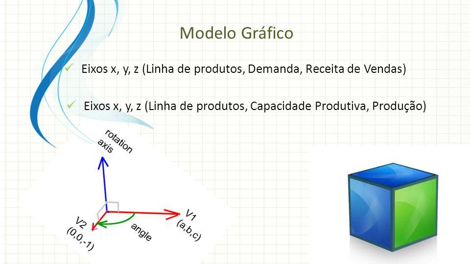 Modelo Gráfico Eixos x, y, z (Linha de produtos, Demanda, Receita de Vendas) Eixos x, y, z (Linha de produtos, Capacidade Produtiva, Produção)