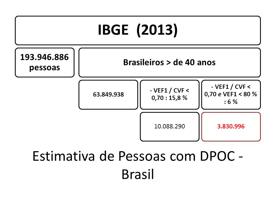 Estimativa de Pessoas com DPOC - Brasil