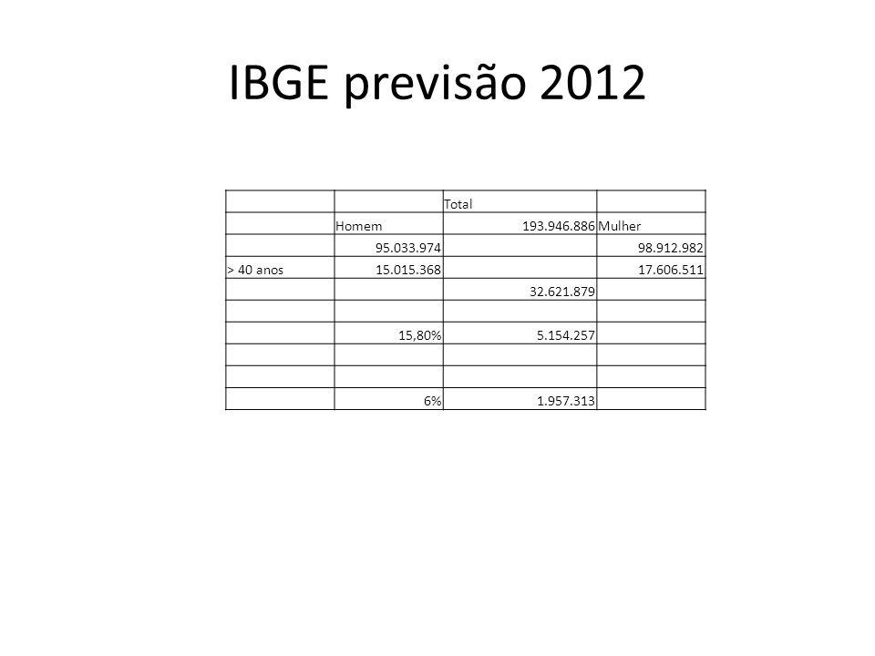 IBGE previsão 2012 Total Homem 193.946.886 Mulher 95.033.974