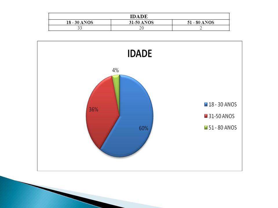 IDADE 18 - 30 ANOS 31-50 ANOS 51 - 80 ANOS 33 20 2