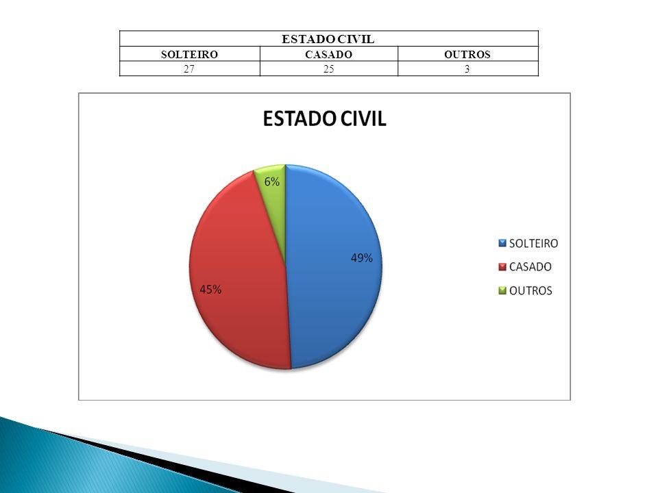 ESTADO CIVIL SOLTEIRO CASADO OUTROS 27 25 3
