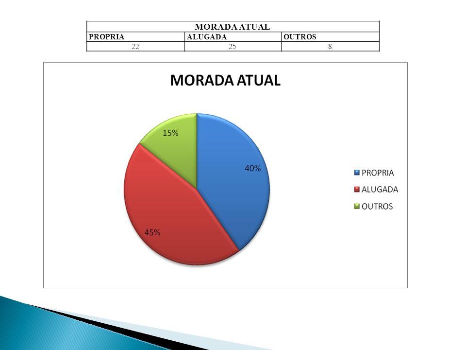 MORADA ATUAL PROPRIA ALUGADA OUTROS 22 25 8