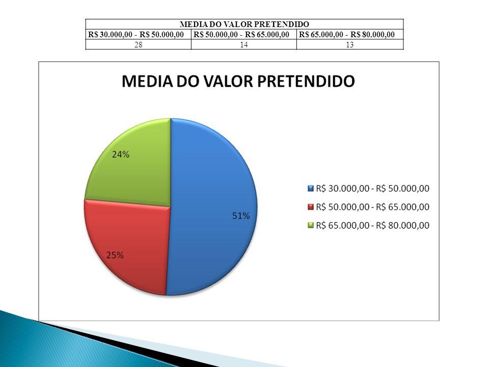 MEDIA DO VALOR PRETENDIDO