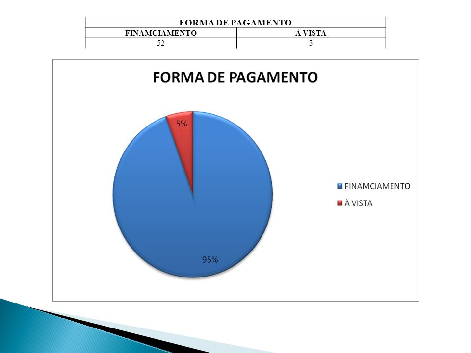 FORMA DE PAGAMENTO FINAMCIAMENTO À VISTA 52 3