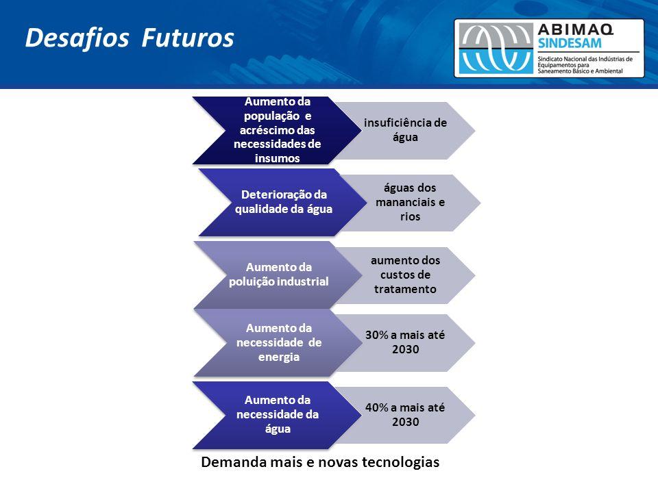 Desafios Futuros Demanda mais e novas tecnologias