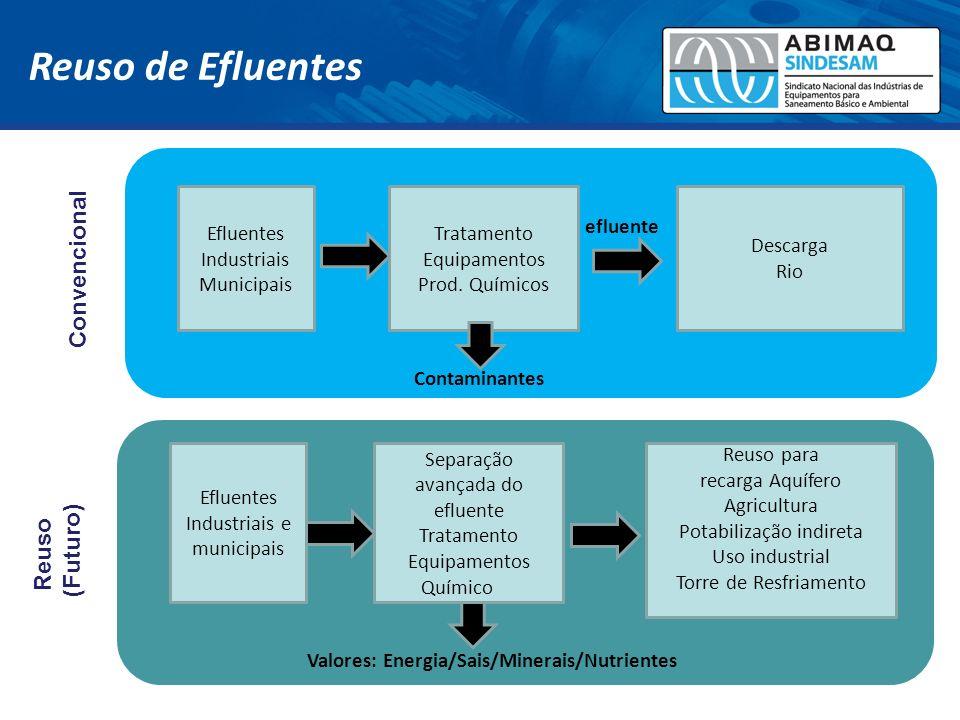 Reuso de Efluentes Convencional Reuso (Futuro) Efluentes Industriais