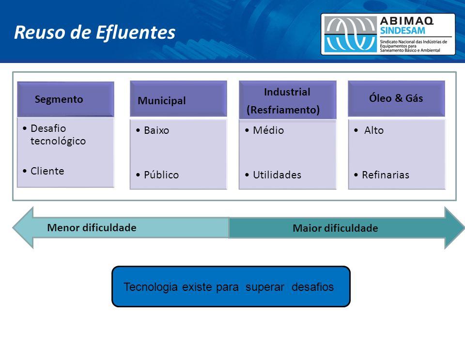 Reuso de Efluentes Segmento Desafio tecnológico Cliente Municipal