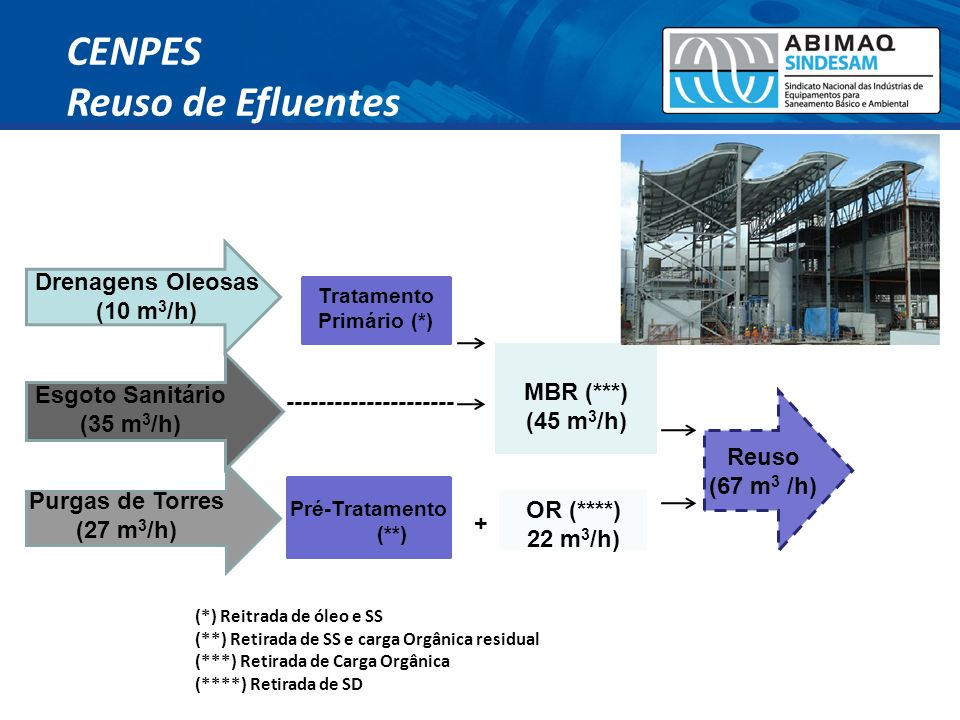 CENPES Reuso de Efluentes Drenagens Oleosas (10 m3/h) MBR (***)