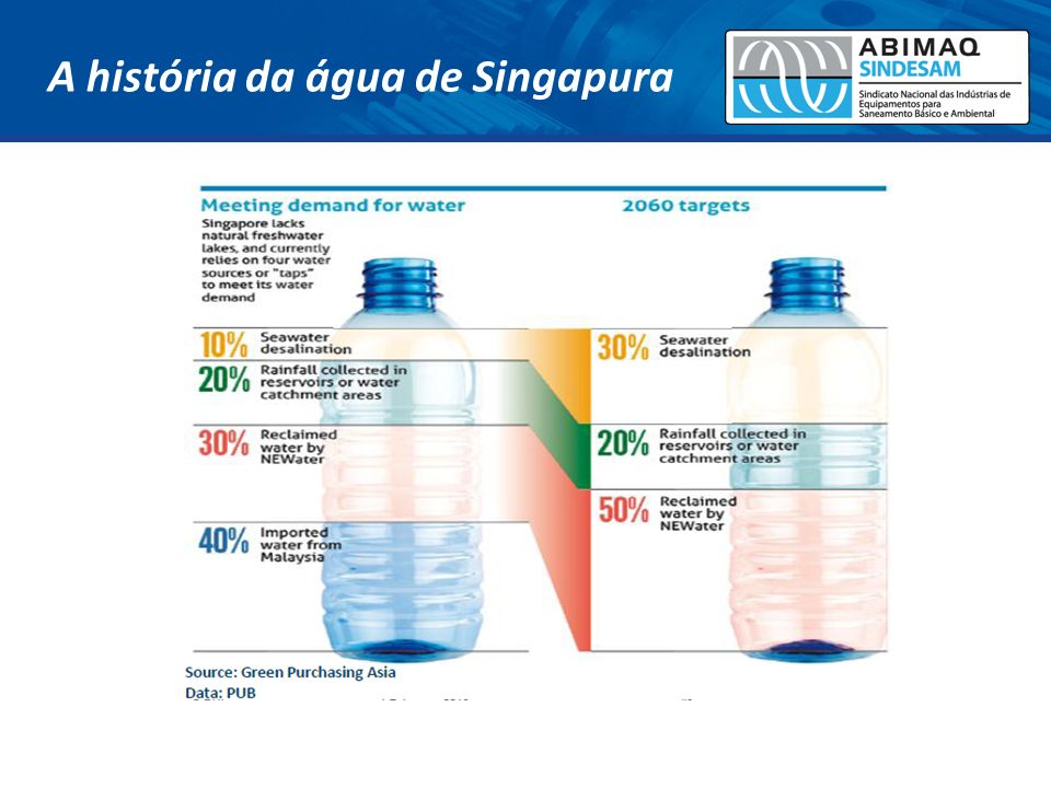 A história da água de Singapura