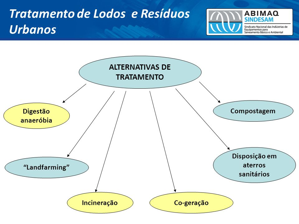 ALTERNATIVAS DE TRATAMENTO