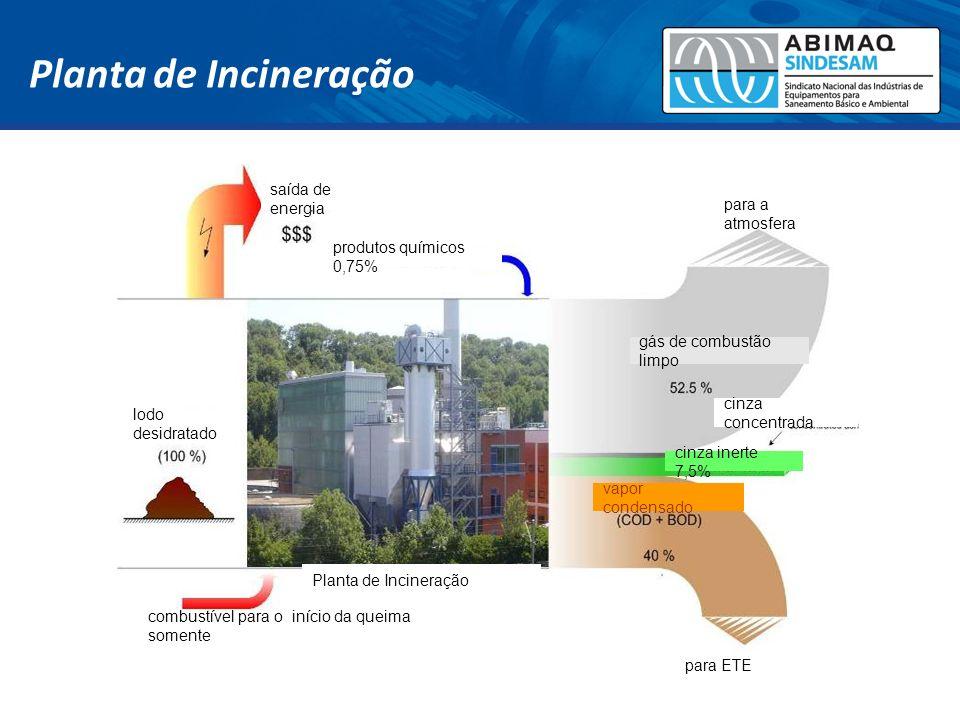 Planta de Incineração saída de energia para a atmosfera
