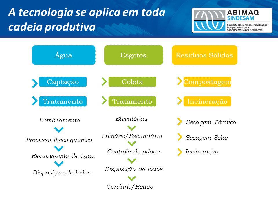 A tecnologia se aplica em toda cadeia produtiva