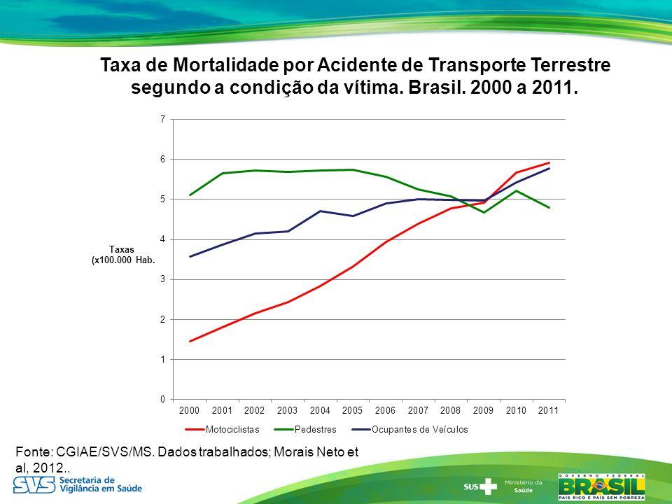 Taxa de Mortalidade por Acidente de Transporte Terrestre segundo a condição da vítima. Brasil. 2000 a 2011.