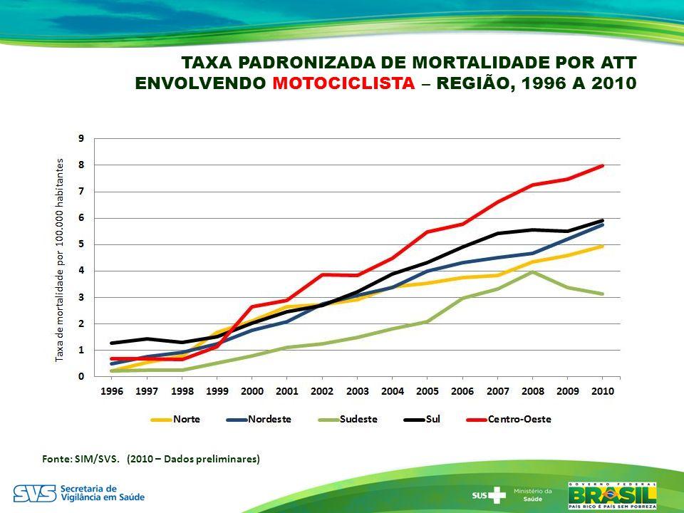 TAXA PADRONIZADA DE MORTALIDADE POR ATT ENVOLVENDO MOTOCICLISTA – REGIÃO, 1996 A 2010