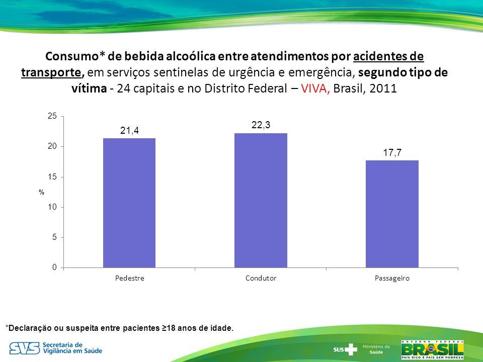 Consumo* de bebida alcoólica entre atendimentos por acidentes de transporte, em serviços sentinelas de urgência e emergência, segundo tipo de vítima - 24 capitais e no Distrito Federal – VIVA, Brasil, 2011