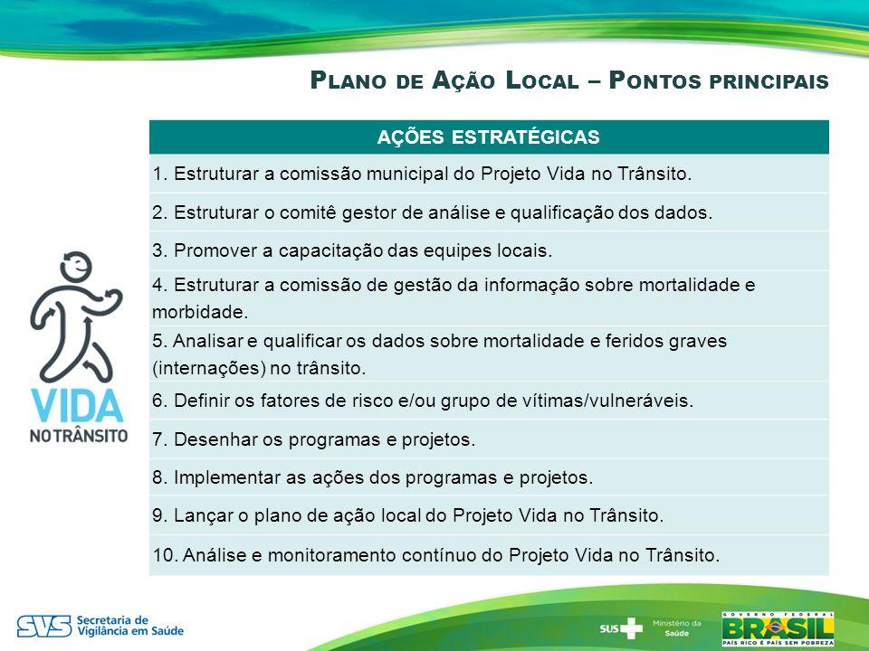 Plano de Ação Local – Pontos principais