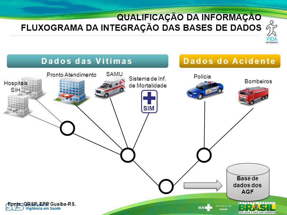 QUALIFICAÇÃO DA INFORMAÇÃO FLUXOGRAMA DA INTEGRAÇÃO DAS BASES DE DADOS