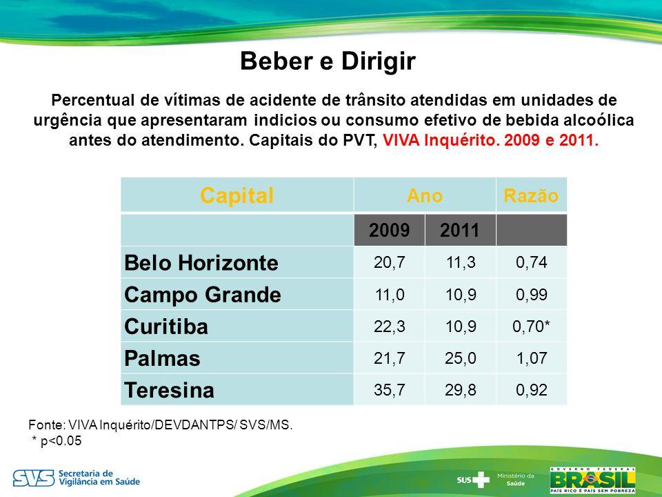 Beber e Dirigir Capital Belo Horizonte Campo Grande Curitiba Palmas