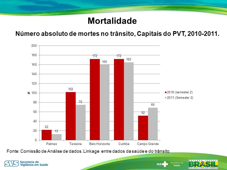 Mortalidade Número absoluto de mortes no trânsito, Capitais do PVT, 2010-2011.