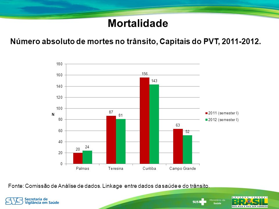 Mortalidade Número absoluto de mortes no trânsito, Capitais do PVT, 2011-2012.