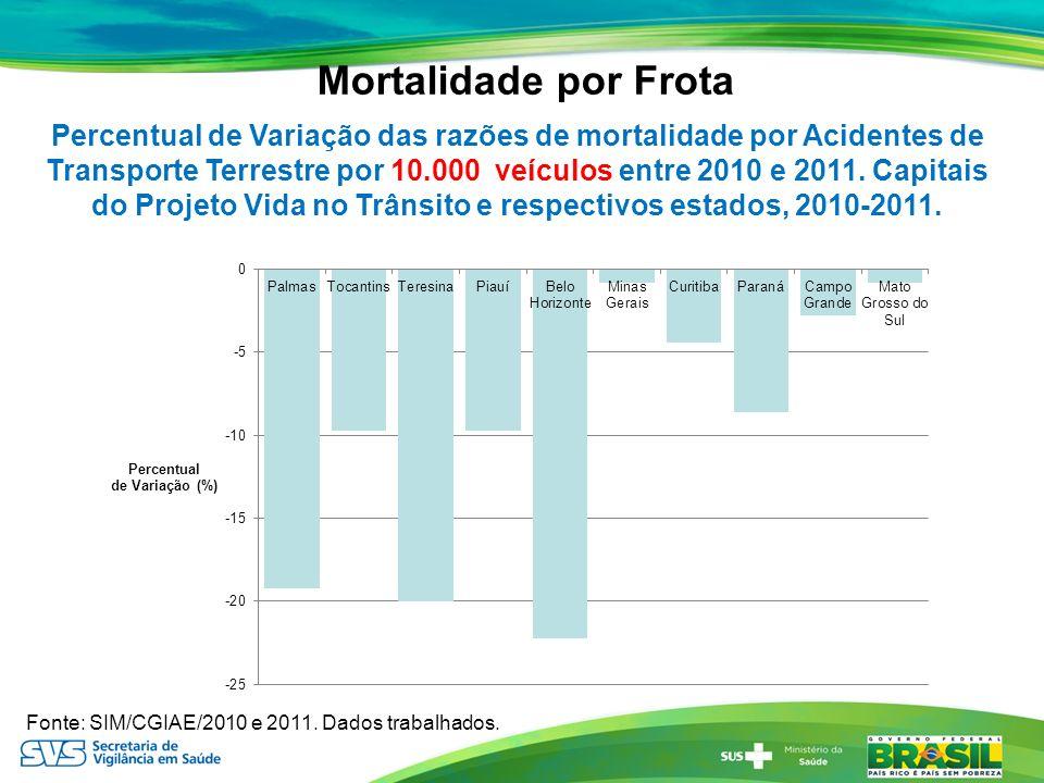 Mortalidade por Frota