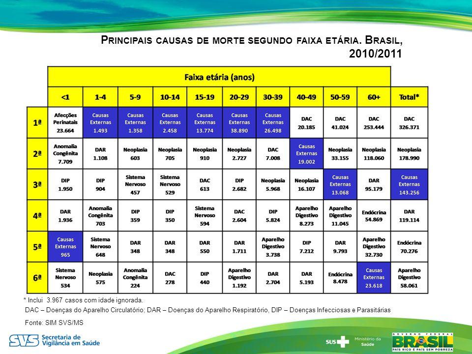 Principais causas de morte segundo faixa etária. Brasil, 2010/2011