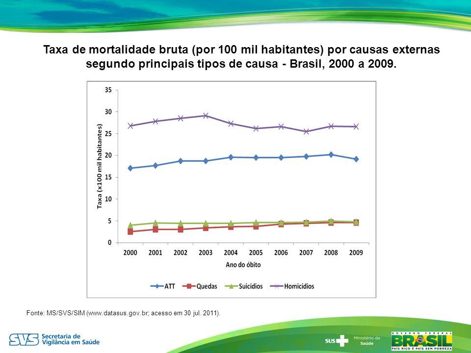 Taxa de mortalidade bruta (por 100 mil habitantes) por causas externas segundo principais tipos de causa - Brasil, 2000 a 2009.