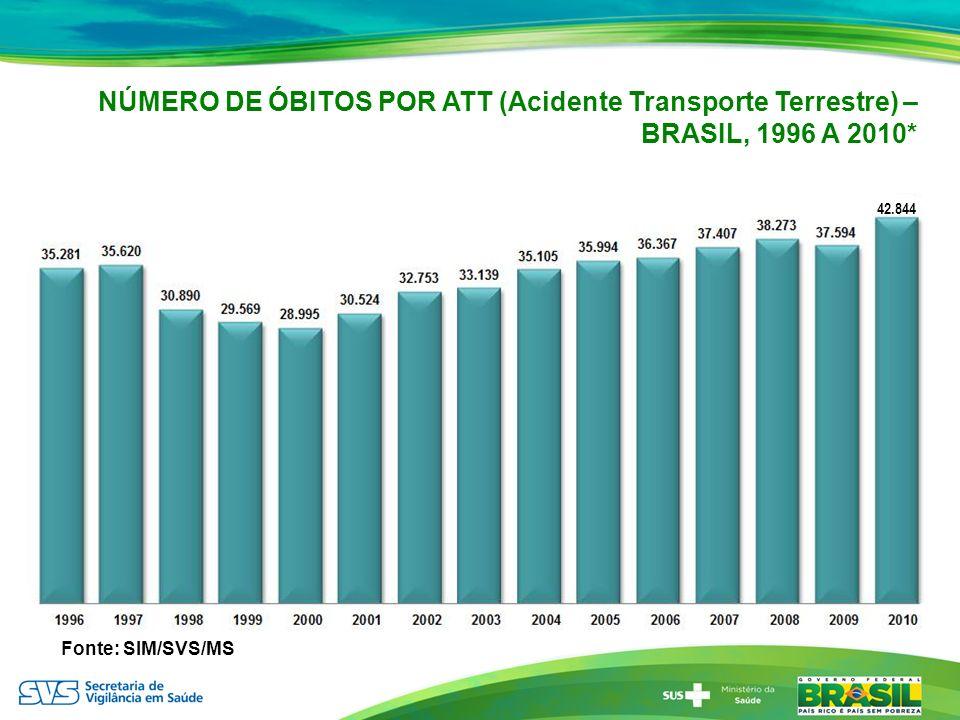 NÚMERO DE ÓBITOS POR ATT (Acidente Transporte Terrestre) – BRASIL, 1996 A 2010*