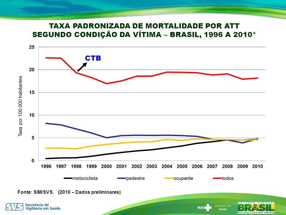 TAXA PADRONIZADA DE MORTALIDADE POR ATT