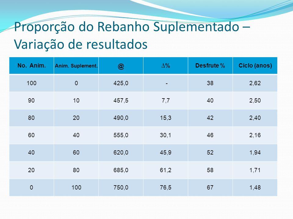 Proporção do Rebanho Suplementado – Variação de resultados
