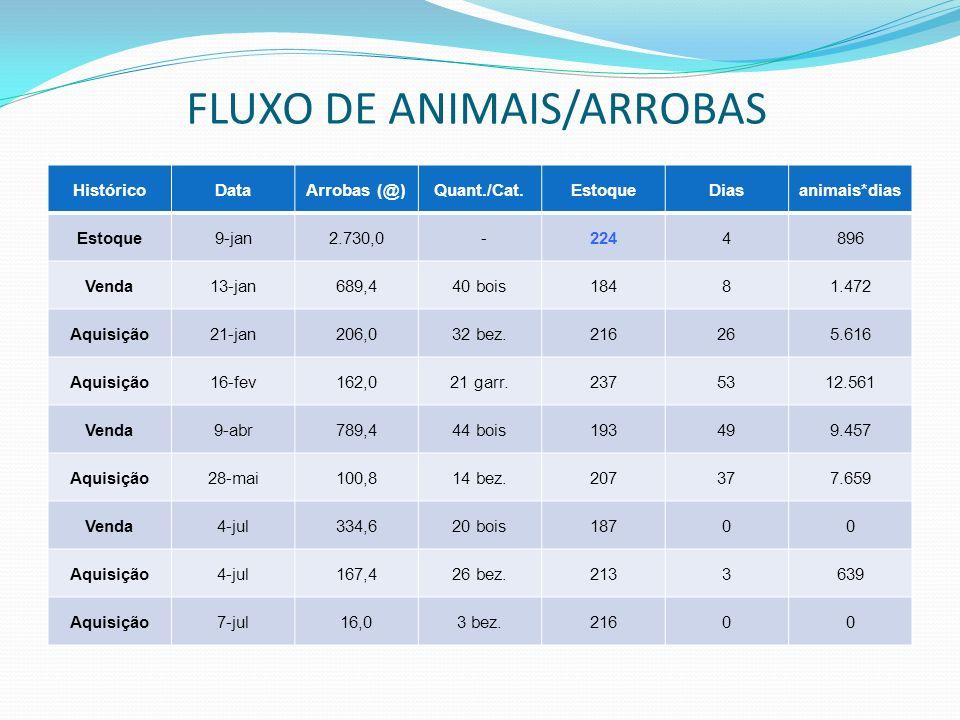 FLUXO DE ANIMAIS/ARROBAS