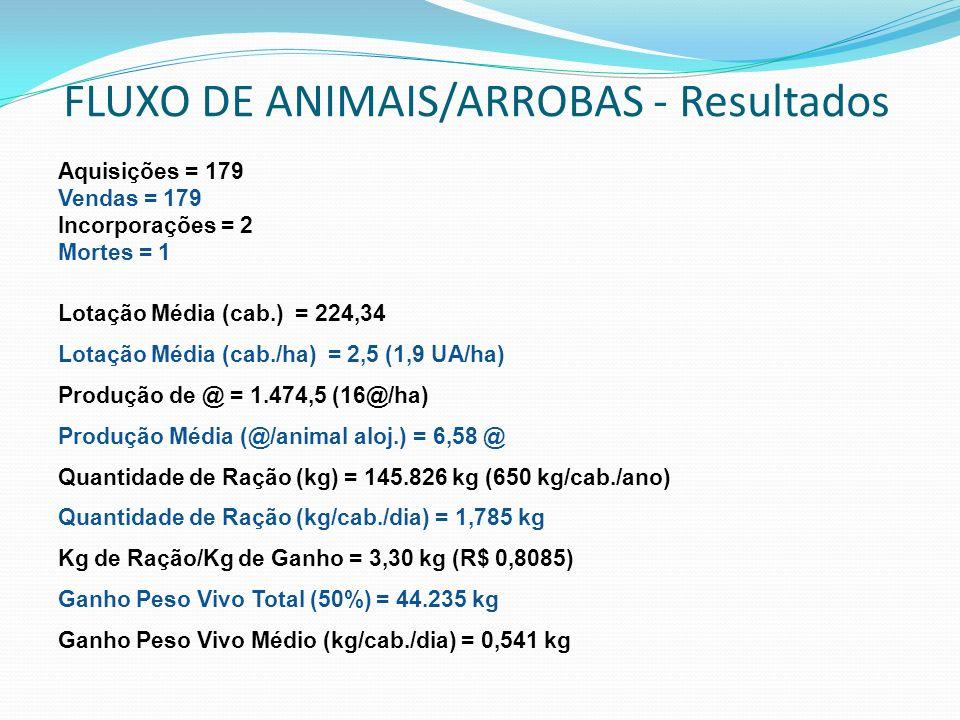 FLUXO DE ANIMAIS/ARROBAS - Resultados