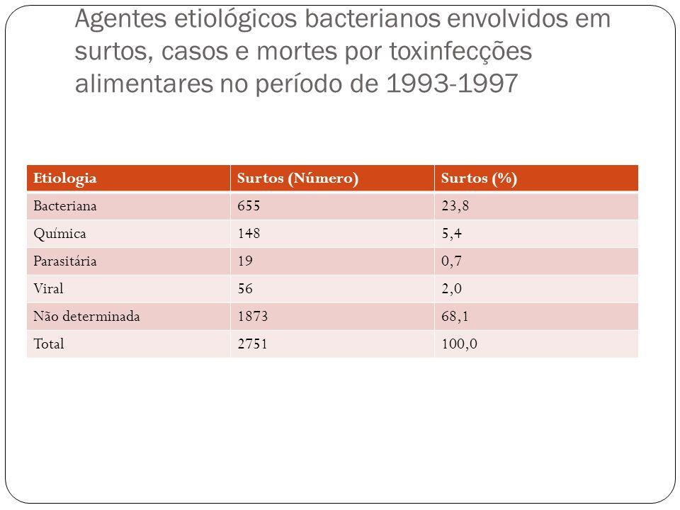 Agentes etiológicos bacterianos envolvidos em surtos, casos e mortes por toxinfecções alimentares no período de 1993-1997
