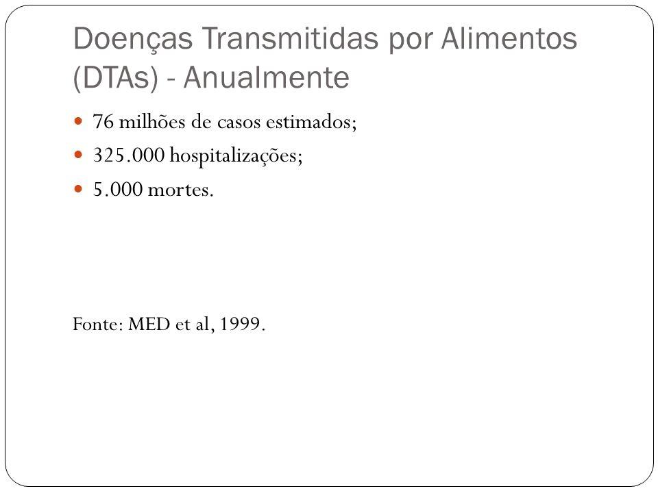 Doenças Transmitidas por Alimentos (DTAs) - Anualmente