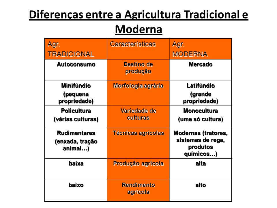 Diferenças entre a Agricultura Tradicional e Moderna