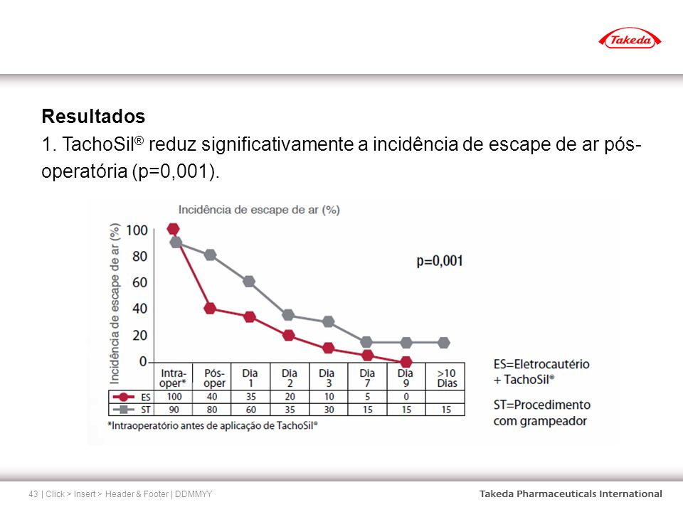 Resultados 1. TachoSil® reduz significativamente a incidência de escape de ar pós-operatória (p=0,001).