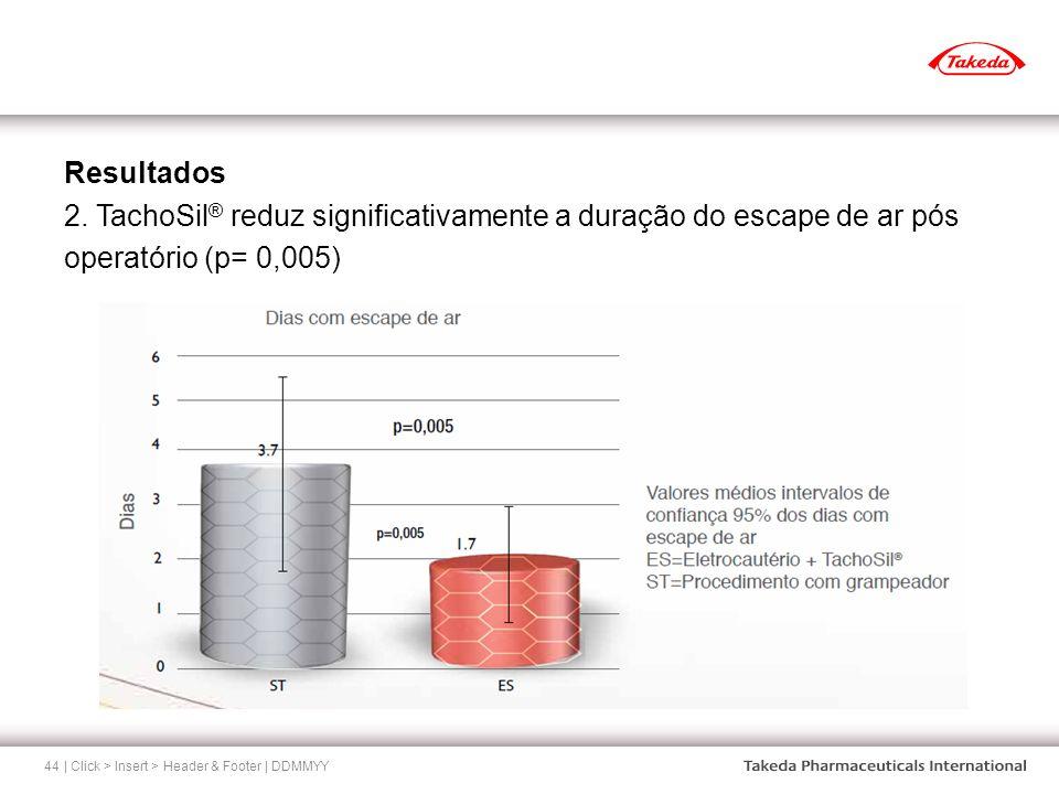Resultados 2. TachoSil® reduz significativamente a duração do escape de ar pós operatório (p= 0,005)