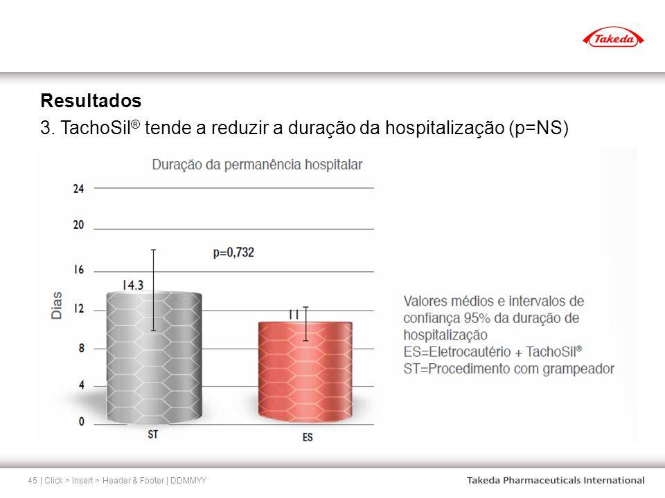 3. TachoSil® tende a reduzir a duração da hospitalização (p=NS)