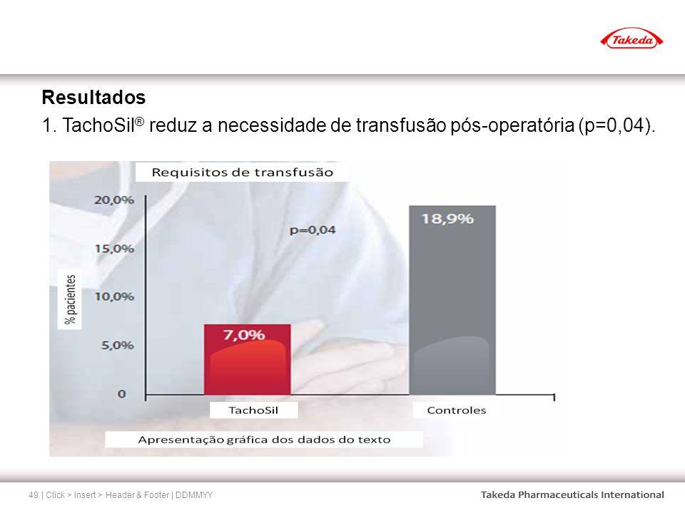Resultados 1. TachoSil® reduz a necessidade de transfusão pós-operatória (p=0,04).