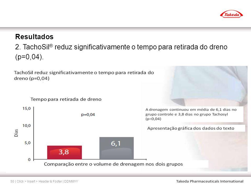 Resultados 2. TachoSil® reduz significativamente o tempo para retirada do dreno (p=0,04).