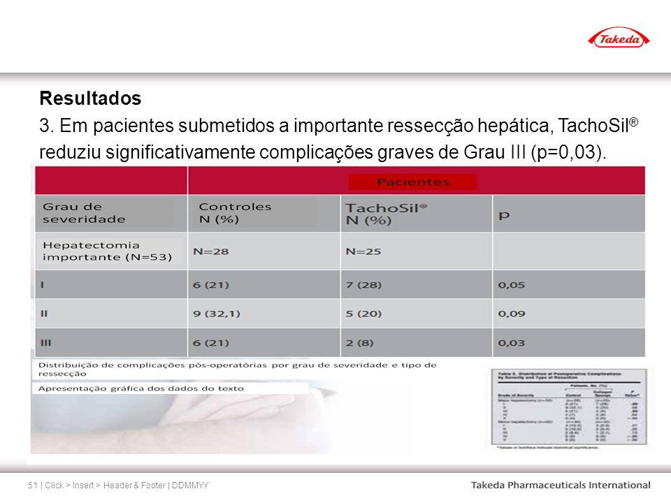 Resultados 3. Em pacientes submetidos a importante ressecção hepática, TachoSil® reduziu significativamente complicações graves de Grau III (p=0,03).
