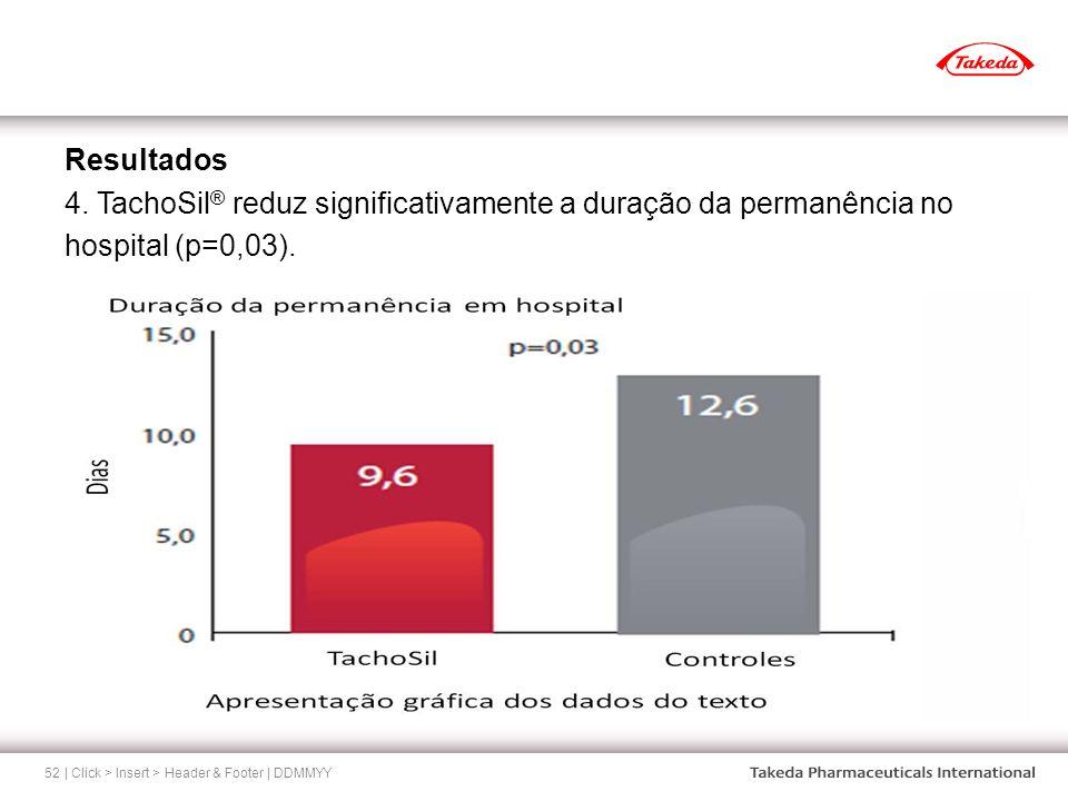 Resultados 4. TachoSil® reduz significativamente a duração da permanência no hospital (p=0,03).